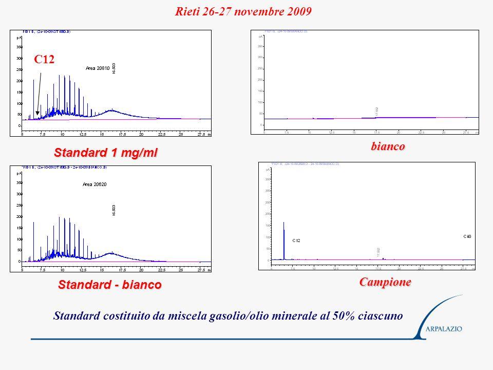 Rieti 26-27 novembre 2009 Standard 1 mg/ml bianco Standard - bianco Campione Standard costituito da miscela gasolio/olio minerale al 50% ciascuno C12