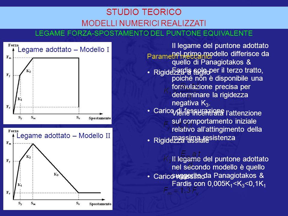STUDIO TEORICO MODELLI NUMERICI REALIZZATI Il legame del puntone adottato nel primo modello differisce da quello di Panagiotakos & Fardis solo per il