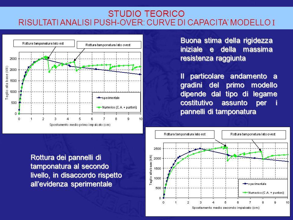 STUDIO TEORICO RISULTATI ANALISI PUSH-OVER: CURVE DI CAPACITA MODELLO I Buona stima della rigidezza iniziale e della massima resistenza raggiunta Rott