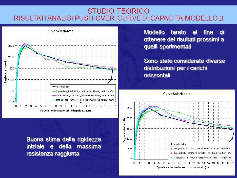 STUDIO TEORICO RISULTATI ANALISI PUSH-OVER: CURVE DI CAPACITA MODELLO II Modello tarato al fine di ottenere dei risultati prossimi a quelli sperimenta