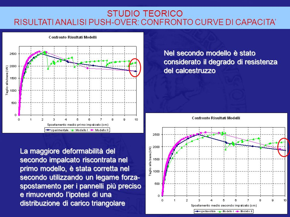 STUDIO TEORICO RISULTATI ANALISI PUSH-OVER: CONFRONTO CURVE DI CAPACITA La maggiore deformabilità del secondo impalcato riscontrata nel primo modello,