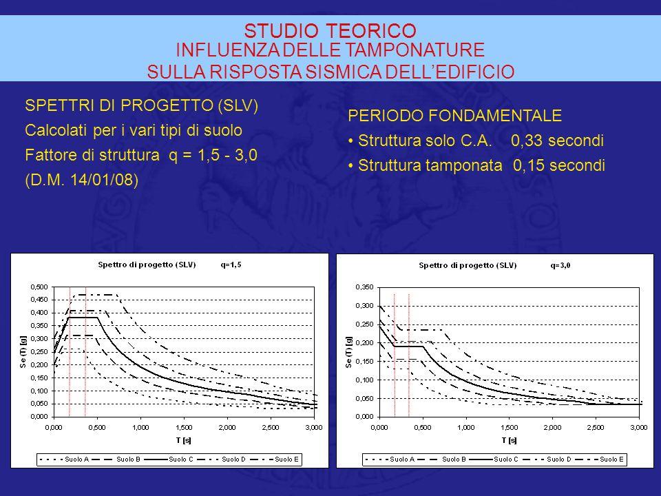 STUDIO TEORICO INFLUENZA DELLE TAMPONATURE SULLA RISPOSTA SISMICA DELLEDIFICIO SPETTRI DI PROGETTO (SLV) Calcolati per i vari tipi di suolo Fattore di