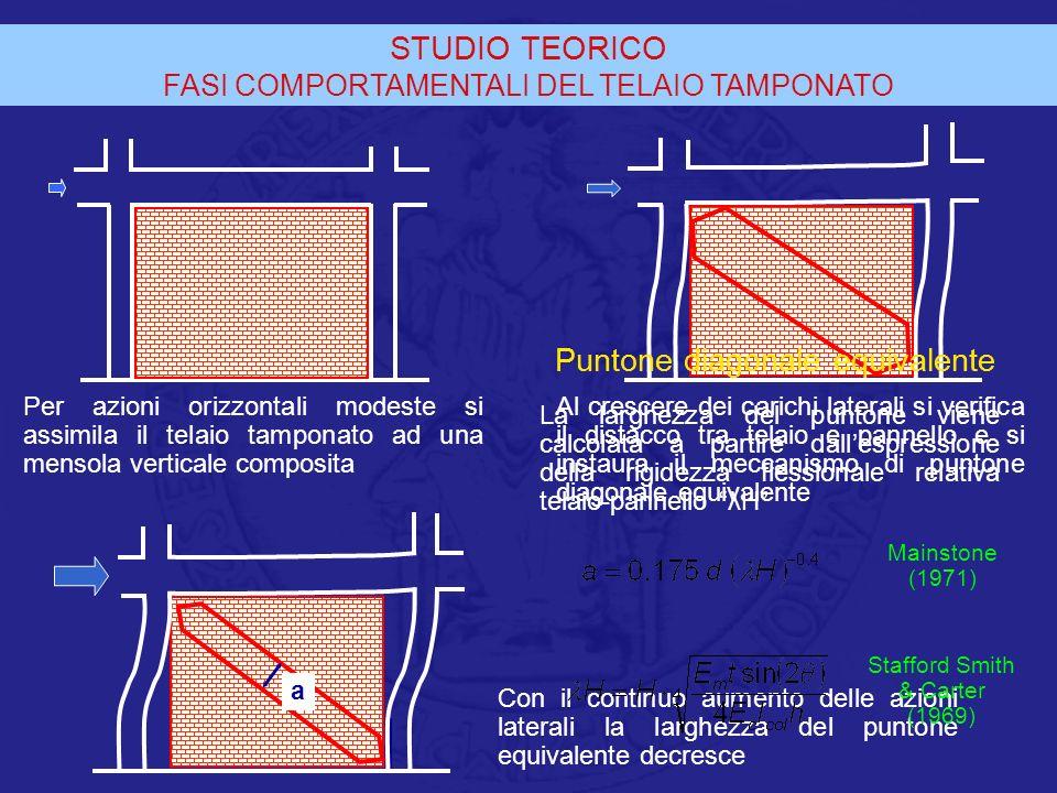 STUDIO TEORICO FASI COMPORTAMENTALI DEL TELAIO TAMPONATO Per azioni orizzontali modeste si assimila il telaio tamponato ad una mensola verticale compo