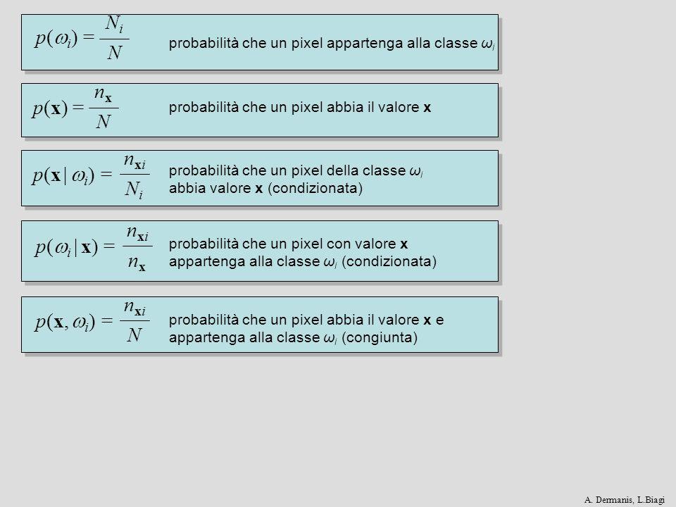 p( i ) = NiNNiN p(x) = nxNnxN p(x   i ) = nxiNinxiNi p(x, i ) = nxiNnxiN p( i   x) = nxinxnxinx probabilità che un pixel appartenga alla classe ω i pr