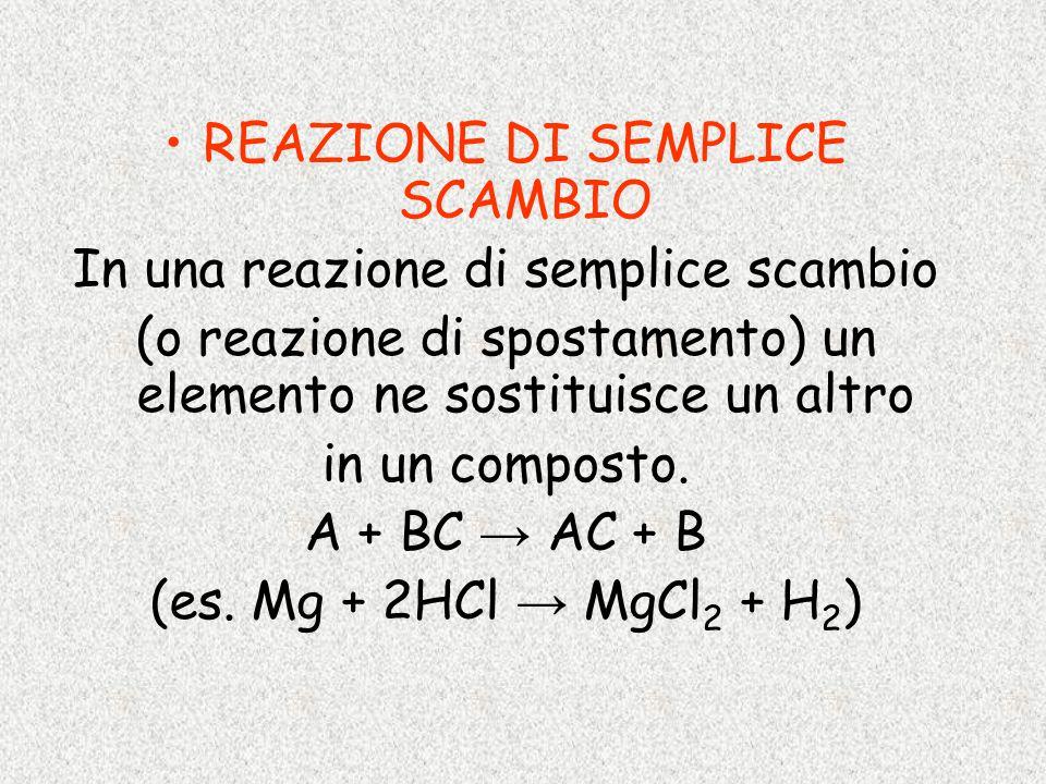 REAZIONE DI SEMPLICE SCAMBIO In una reazione di semplice scambio (o reazione di spostamento) un elemento ne sostituisce un altro in un composto. A + B
