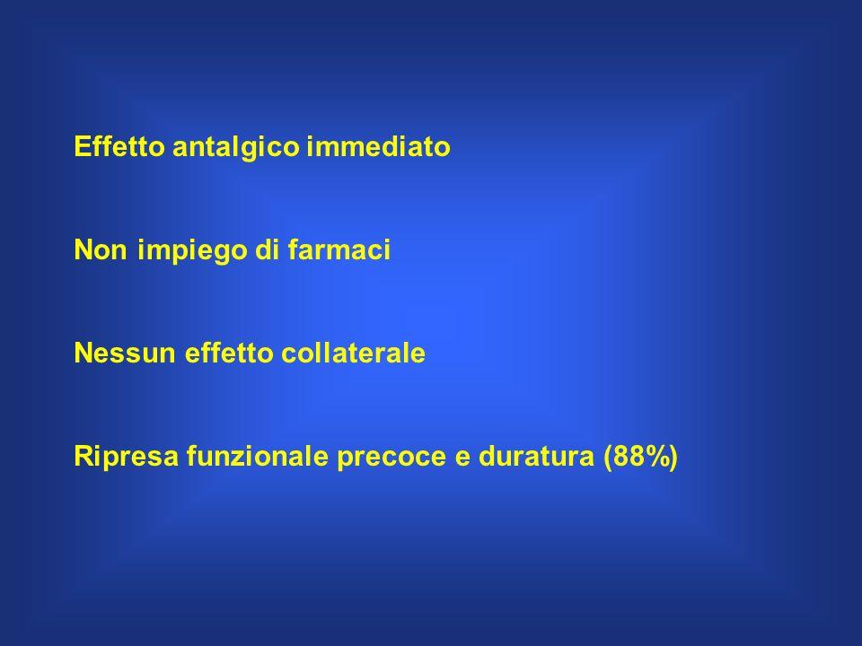 Effetto antalgico immediato Non impiego di farmaci Nessun effetto collaterale Ripresa funzionale precoce e duratura (88%)