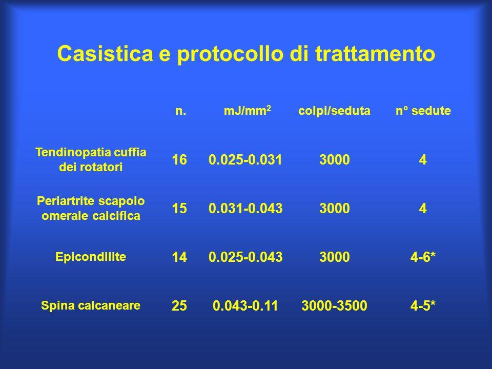 Casistica e protocollo di trattamento n. mJ/mm 2 colpi/sedutan° sedute Tendinopatia cuffia dei rotatori 160.025-0.03130004 Periartrite scapolo omerale