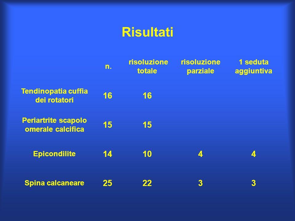 Risultati n. risoluzione totale risoluzione parziale 1 seduta aggiuntiva Tendinopatia cuffia dei rotatori 16 Periartrite scapolo omerale calcifica 15