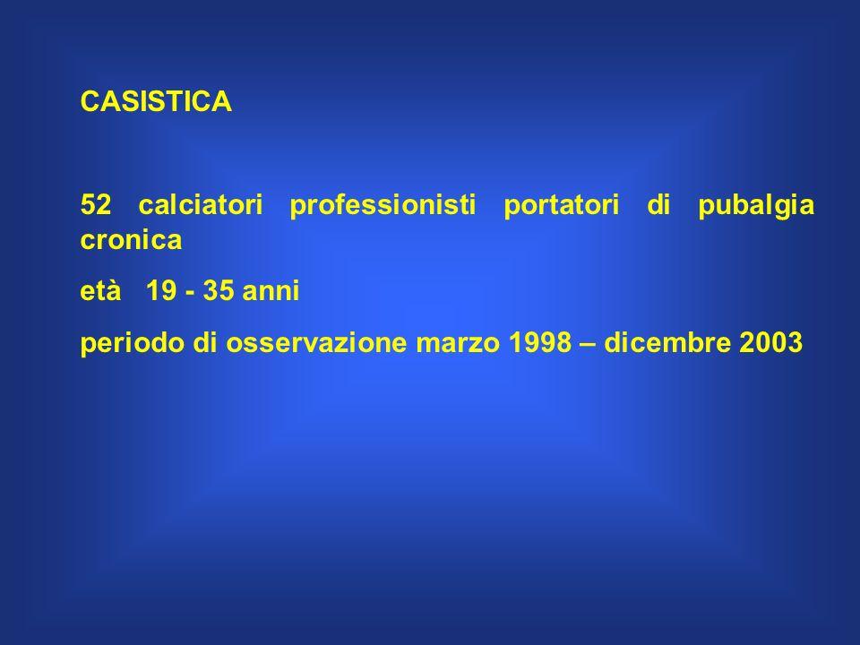CASISTICA 52 calciatori professionisti portatori di pubalgia cronica età 19 - 35 anni periodo di osservazione marzo 1998 – dicembre 2003