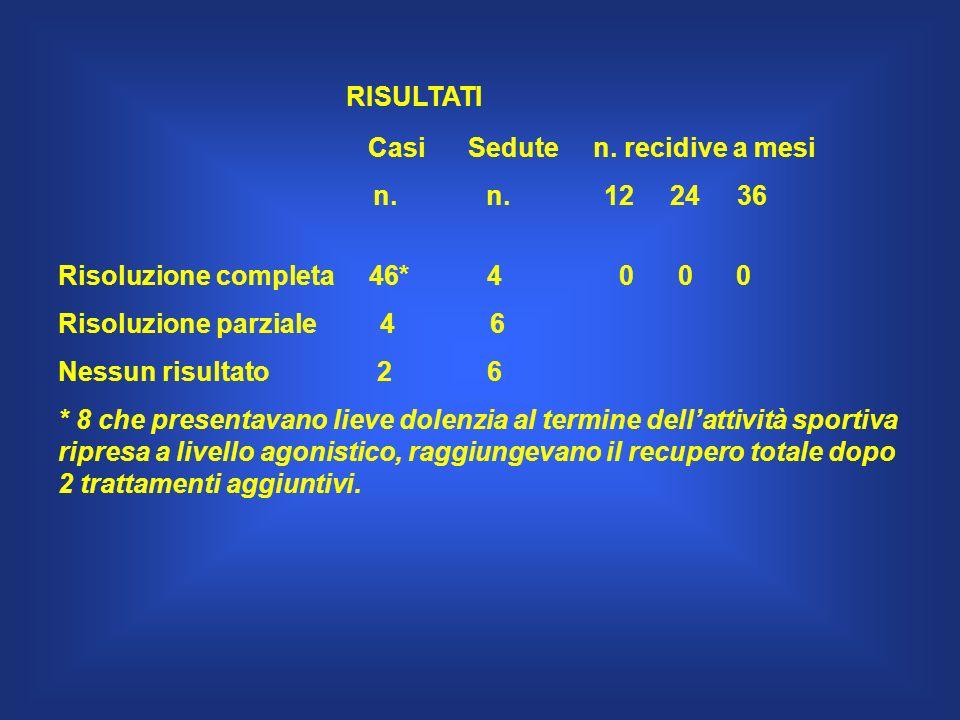 RISULTATI Casi Sedute n. recidive a mesi n. n. 12 24 36 Risoluzione completa 46* 4 0 0 0 Risoluzione parziale 4 6 Nessun risultato 2 6 * 8 che present