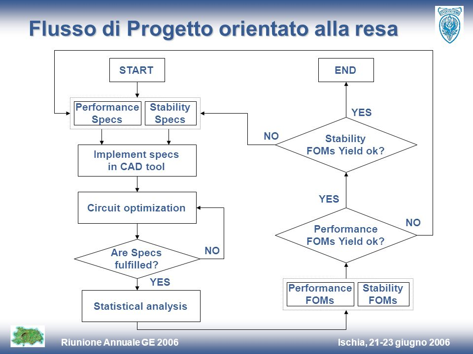 Ischia, 21-23 giugno 2006Riunione Annuale GE 2006 Flusso di Progetto orientato alla resa START Performance Specs Stability Specs Implement specs in CAD tool Circuit optimization Are Specs fulfilled.