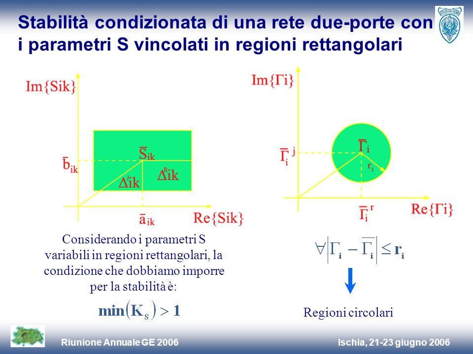 Ischia, 21-23 giugno 2006Riunione Annuale GE 2006 Stabilità condizionata di una rete due-porte con i parametri S vincolati in regioni rettangolari Considerando i parametri S variabili in regioni rettangolari, la condizione che dobbiamo imporre per la stabilità è: Regioni circolari