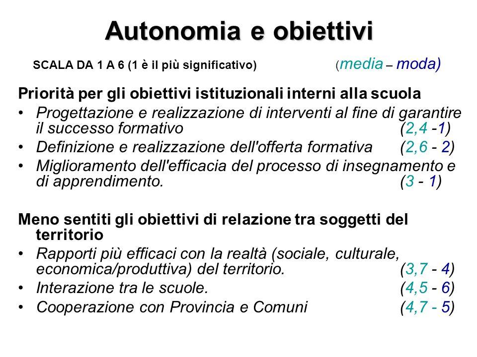 Autonomia e funzioni/compiti Piano dell offerta formativa.