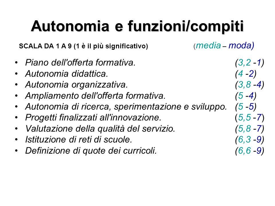 LIstituzione Scolastica Autonoma è un gigante, ma non sa di esserlo!!.