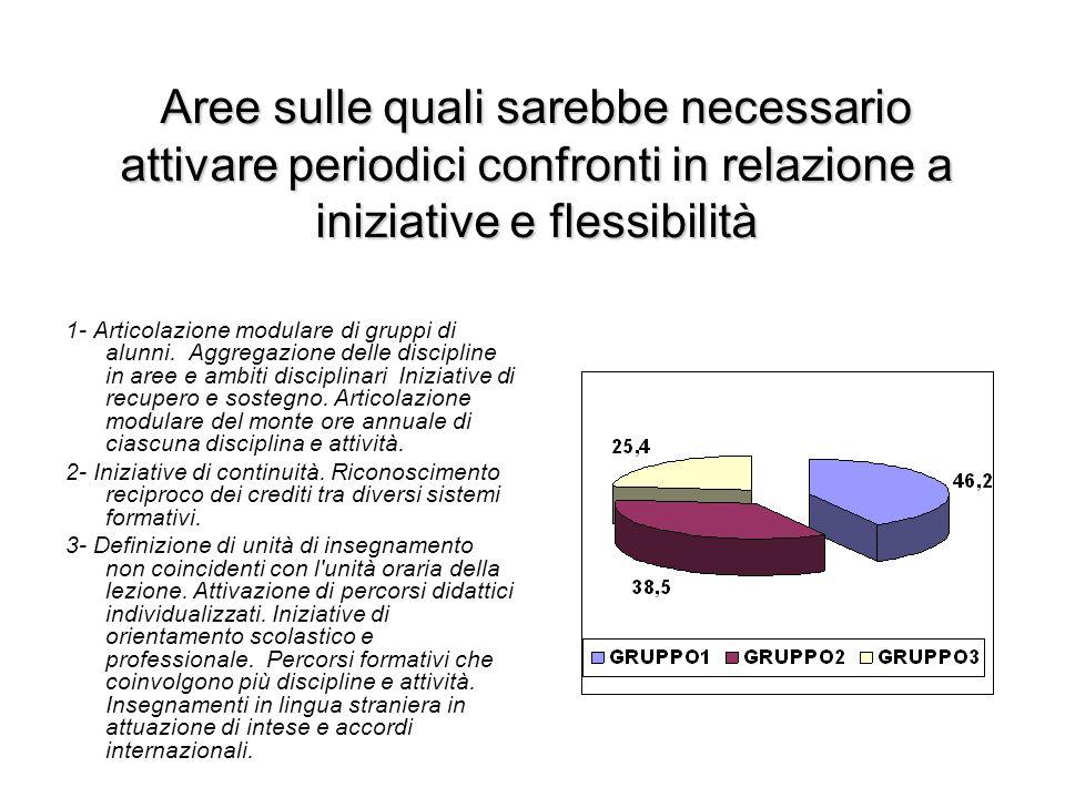 Autonomia di ricerca, sperimentazione e sviluppo Progettazione formativa.