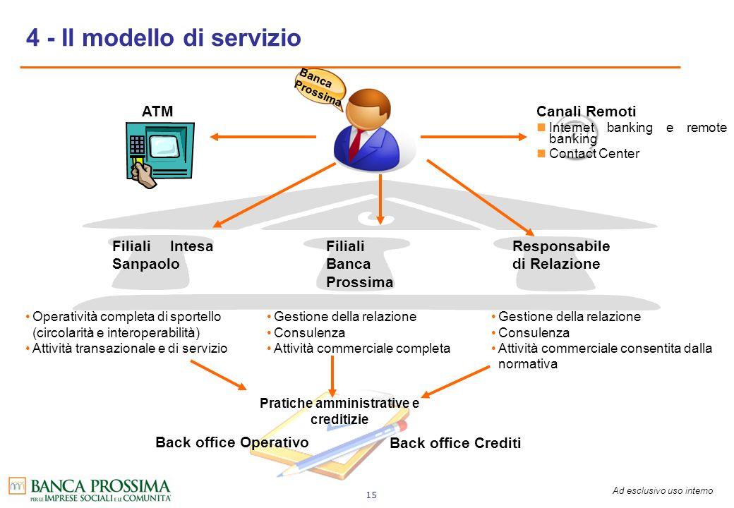 Ad esclusivo uso interno 15 4 - Il modello di servizio Operatività completa di sportello (circolarità e interoperabilità) Attività transazionale e di