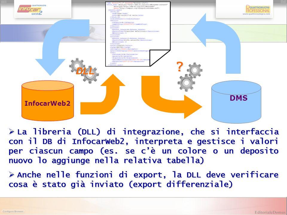 InfocarWeb2 DMS La libreria (DLL) di integrazione, che si interfaccia con il DB di InfocarWeb2, interpreta e gestisce i valori per ciascun campo (es.