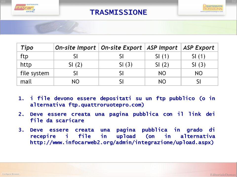 TRASMISSIONE 1.i file devono essere depositati su un ftp pubblico (o in alternativa ftp.quattroruotepro.com) 2.Deve essere creata una pagina pubblica