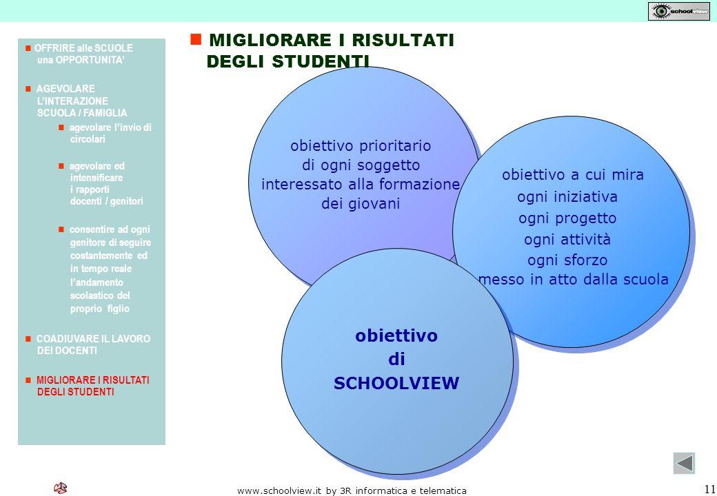 www.schoolview.it by 3R informatica e telematica 11 obiettivo a cui mira OFFRIRE alle SCUOLE una OPPORTUNITA AGEVOLARE LINTERAZIONE SCUOLA / FAMIGLIA