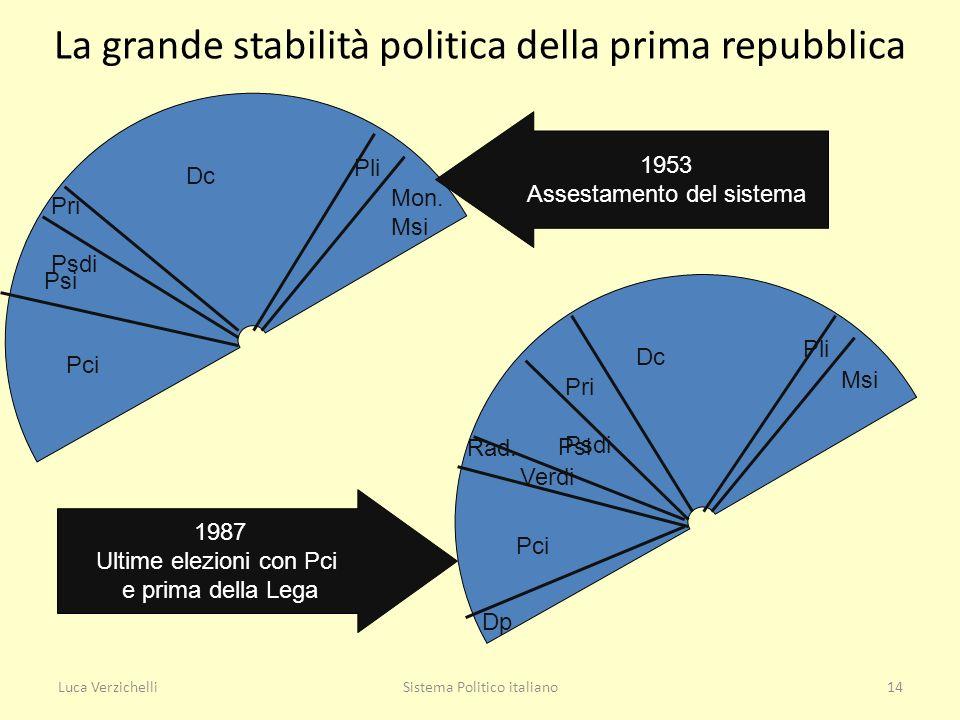 Luca VerzichelliSistema Politico italiano14 La grande stabilità politica della prima repubblica Dc Pli Mon. Msi Pri Psdi Psi Pci Dc Pli Msi Pri Psdi P