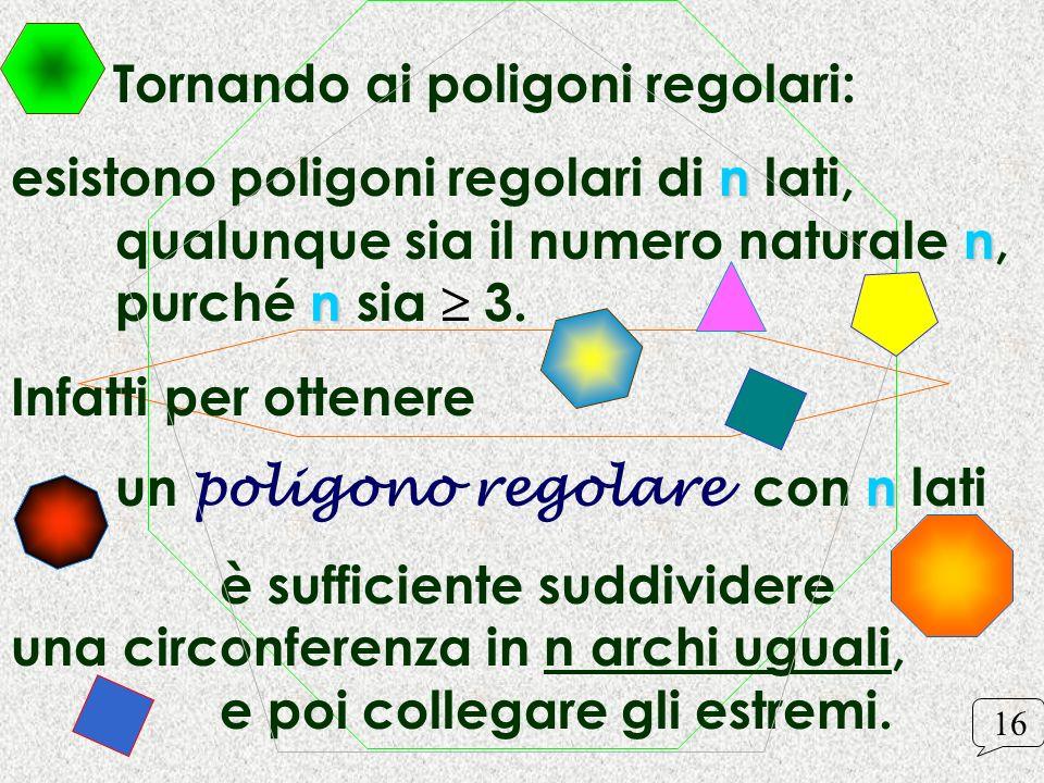 Tornando ai poligoni regolari: n n n esistono poligoni regolari di n lati, qualunque sia il numero naturale n, purché n sia 3. Infatti per ottenere n