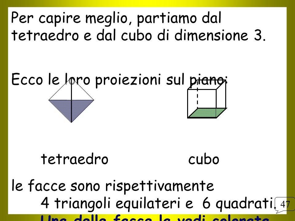 Per capire meglio, partiamo dal tetraedro e dal cubo di dimensione 3. Ecco le loro proiezioni sul piano: tetraedro cubo le facce sono rispettivamente