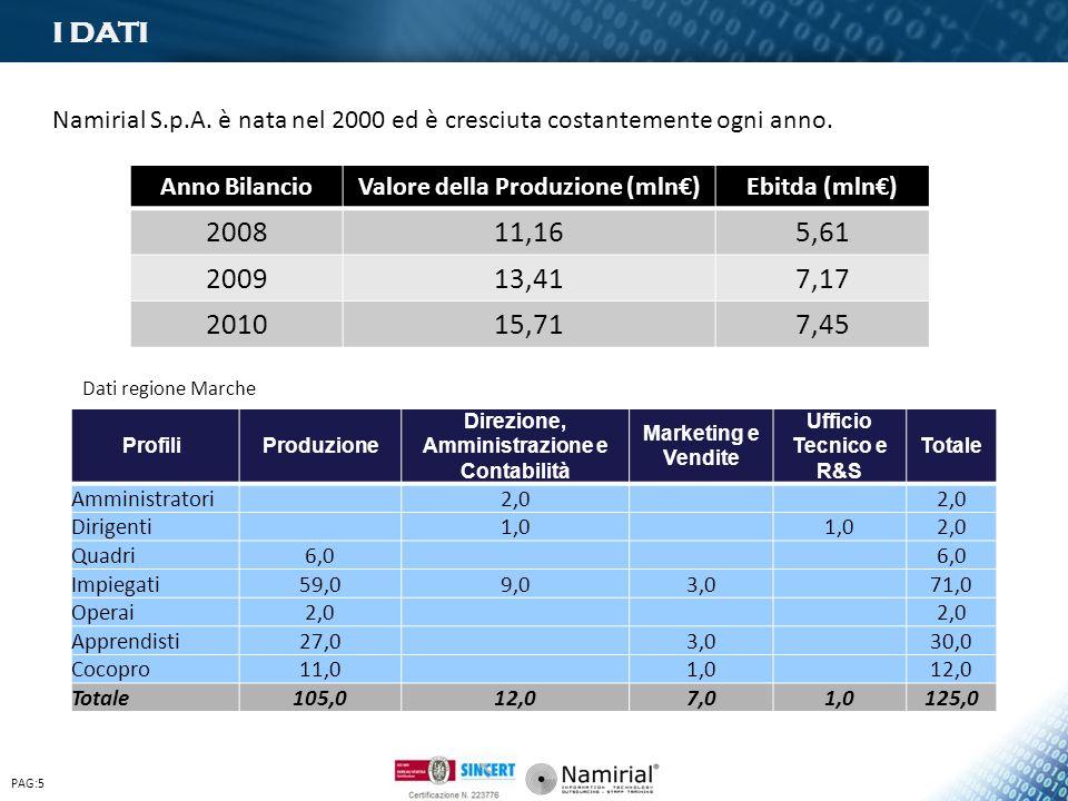 PAG:5 Anno BilancioValore della Produzione (mln)Ebitda (mln) 200811,165,61 200913,417,17 201015,717,45 Profili Produzione Direzione, Amministrazione e