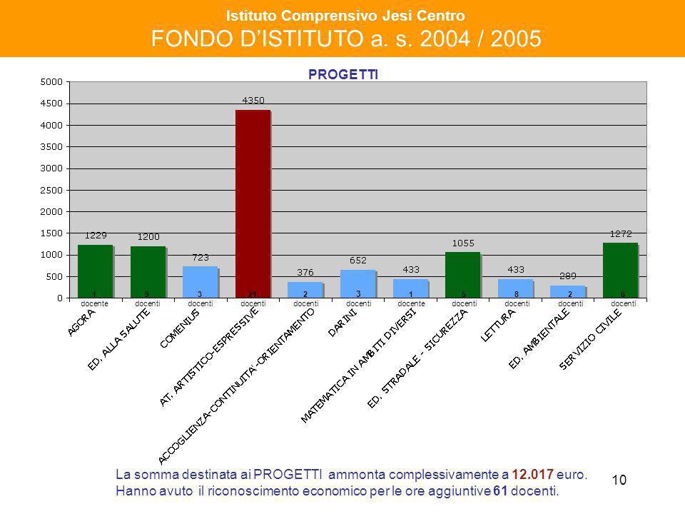 10 Istituto Comprensivo Jesi Centro FONDO DISTITUTO a. s. 2004 / 2005 PROGETTI La somma destinata ai PROGETTI ammonta complessivamente a 12.017 euro.