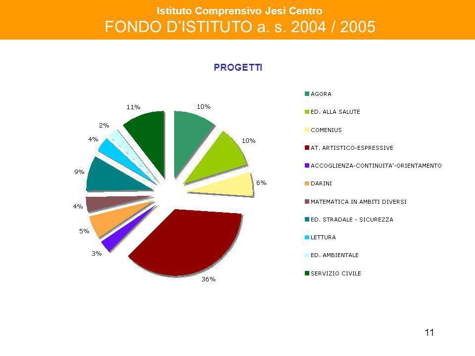 11 Istituto Comprensivo Jesi Centro FONDO DISTITUTO a. s. 2004 / 2005 PROGETTI