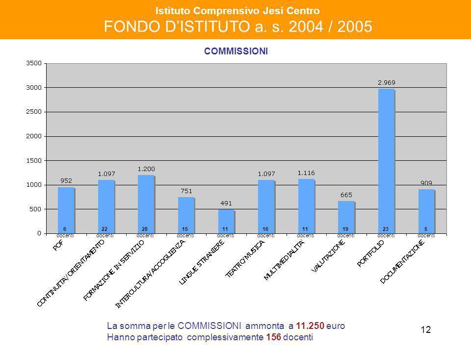 12 Istituto Comprensivo Jesi Centro FONDO DISTITUTO a. s. 2004 / 2005 COMMISSIONI La somma per le COMMISSIONI ammonta a 11.250 euro Hanno partecipato