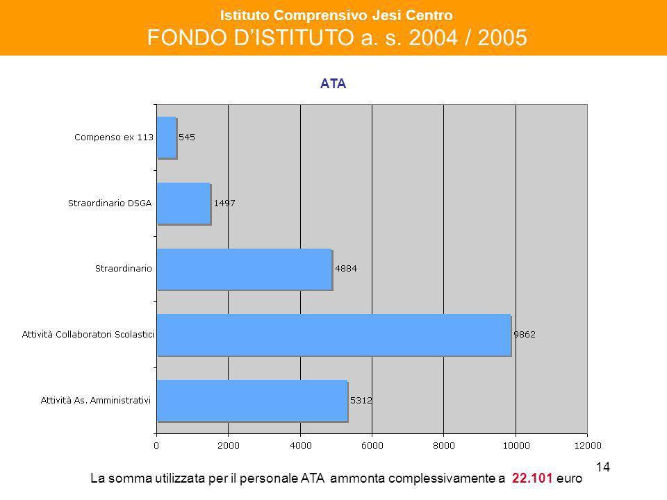 14 Istituto Comprensivo Jesi Centro FONDO DISTITUTO a. s. 2004 / 2005 ATA La somma utilizzata per il personale ATA ammonta complessivamente a 22.101 e