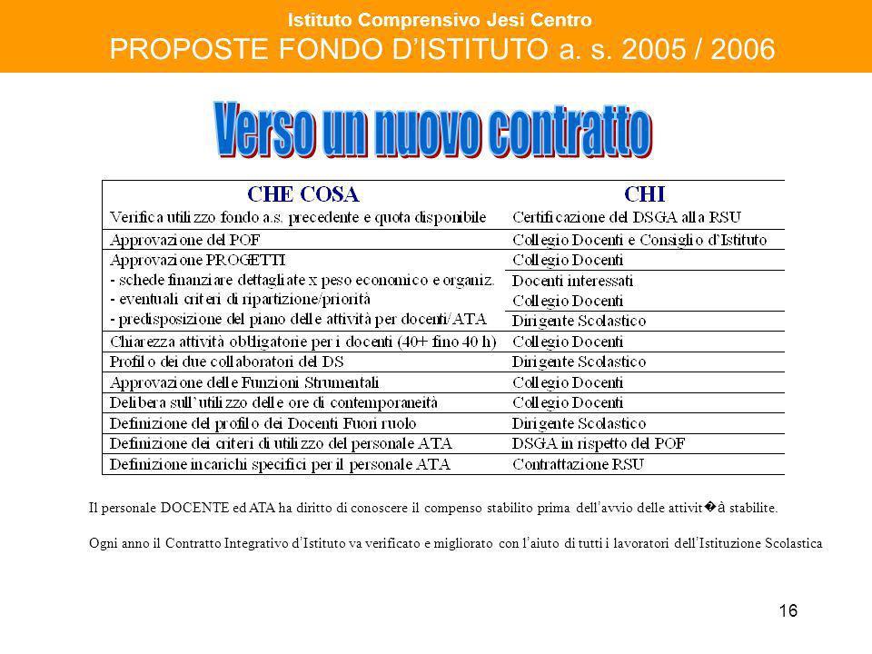 16 Istituto Comprensivo Jesi Centro PROPOSTE FONDO DISTITUTO a. s. 2005 / 2006 Il personale DOCENTE ed ATA ha diritto di conoscere il compenso stabili