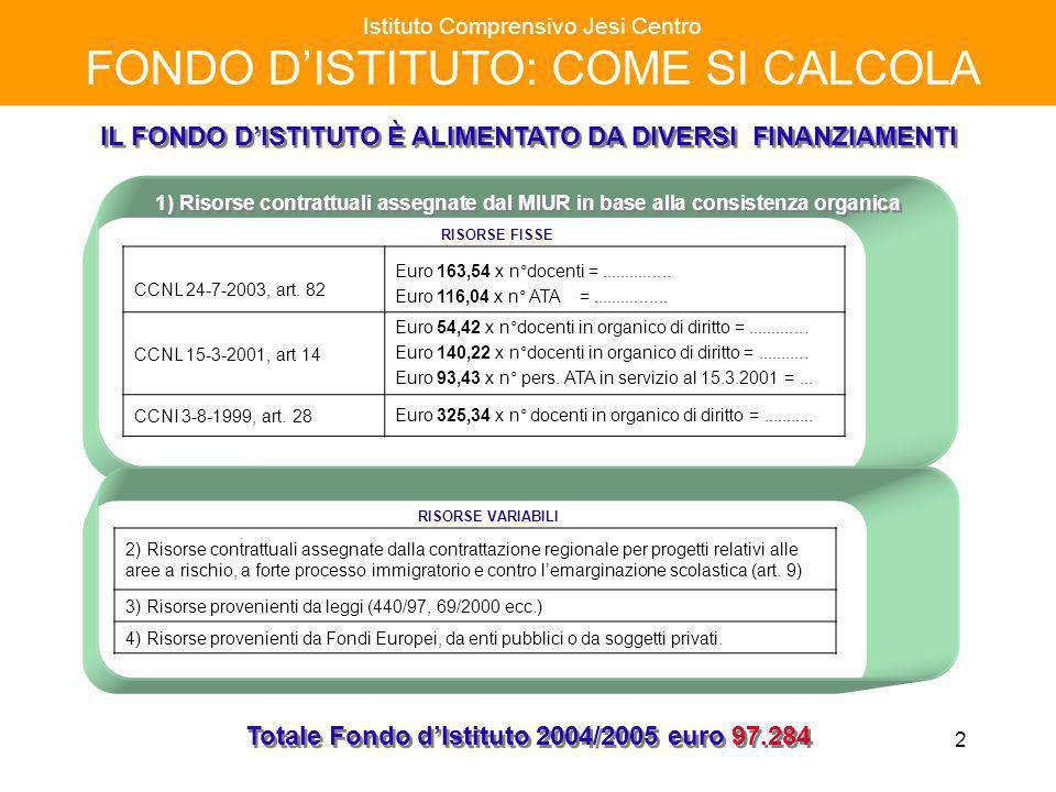 13 Istituto Comprensivo Jesi Centro FONDO DISTITUTO a. s. 2004 / 2005 COMMISSIONI