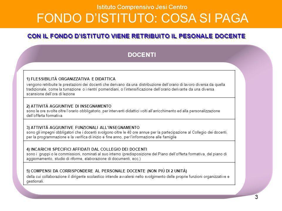 14 Istituto Comprensivo Jesi Centro FONDO DISTITUTO a.