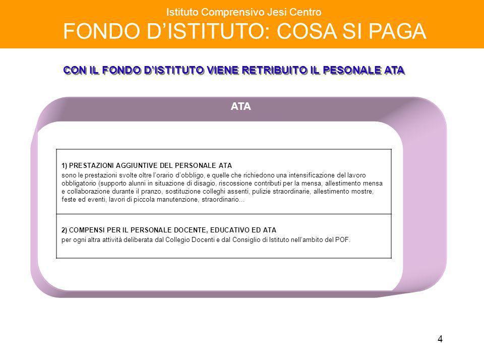 15 Istituto Comprensivo Jesi Centro FONDO DISTITUTO a. s. 2004 / 2005 ATA