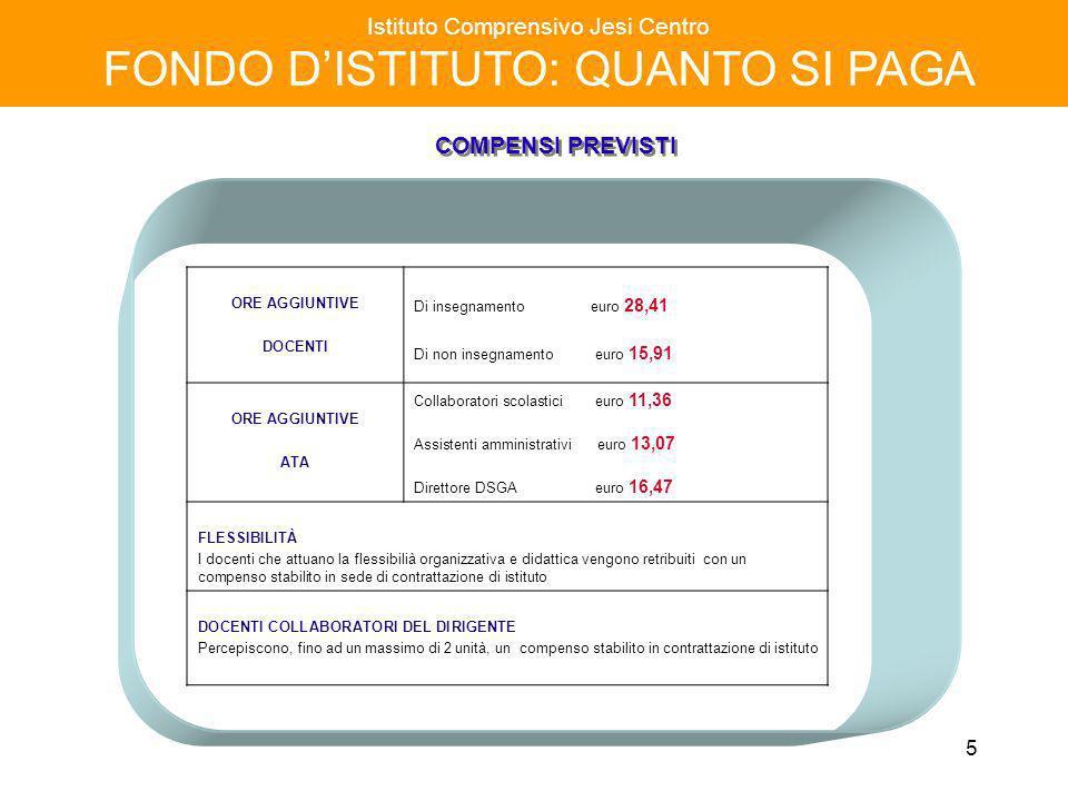 5 Istituto Comprensivo Jesi Centro FONDO DISTITUTO: QUANTO SI PAGA consistenza organica ORE AGGIUNTIVE DOCENTI Di insegnamento euro 28,41 Di non inseg