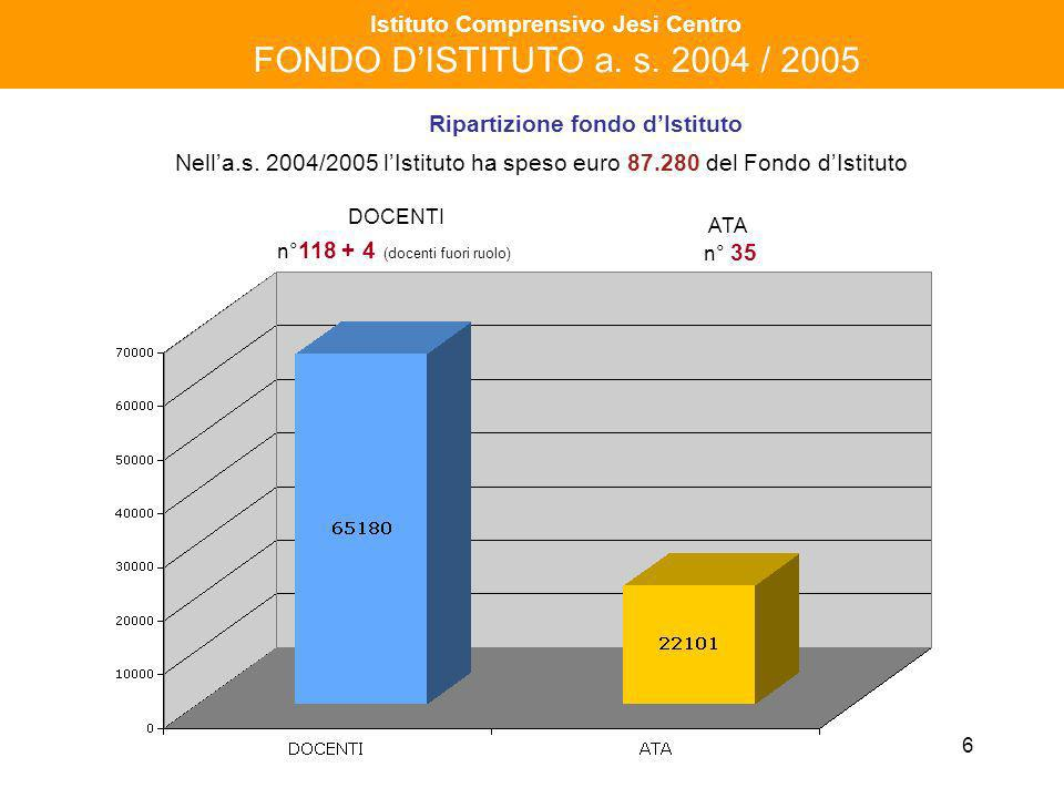 6 Istituto Comprensivo Jesi Centro FONDO DISTITUTO a. s. 2004 / 2005 Nella.s. 2004/2005 lIstituto ha speso euro 87.280 del Fondo dIstituto Ripartizion