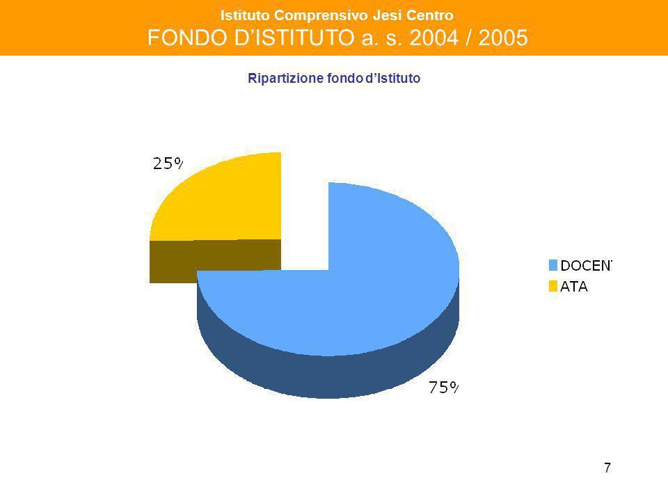 8 Istituto Comprensivo Jesi Centro FONDO DISTITUTO a. s. 2004 / 2005 DOCENTI