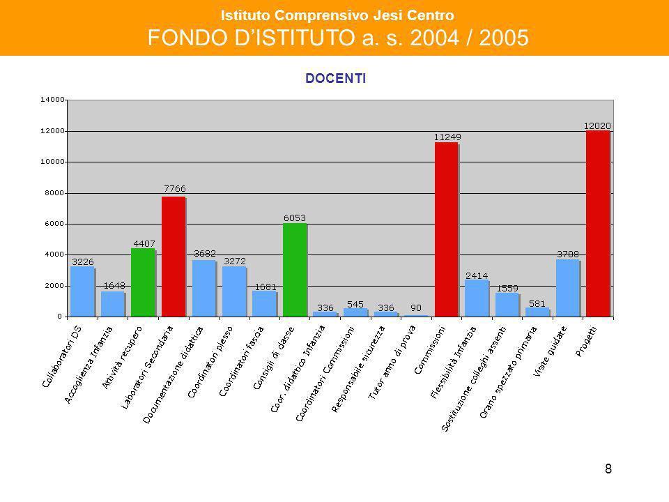 9 Istituto Comprensivo Jesi Centro FONDO DISTITUTO a. s. 2004 / 2005 DOCENTI