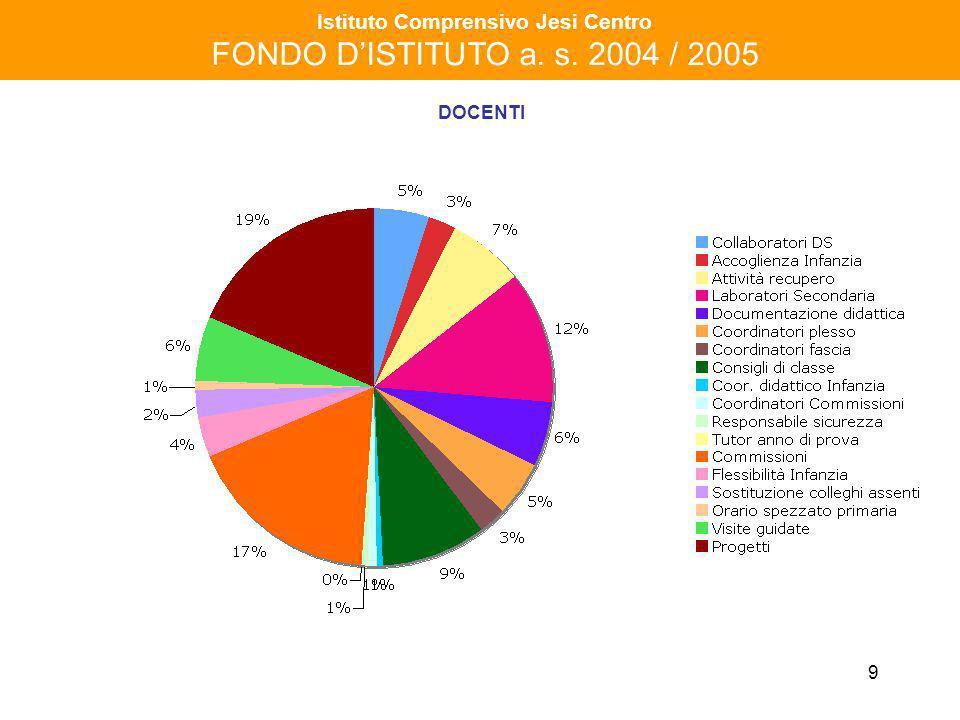 10 Istituto Comprensivo Jesi Centro FONDO DISTITUTO a.