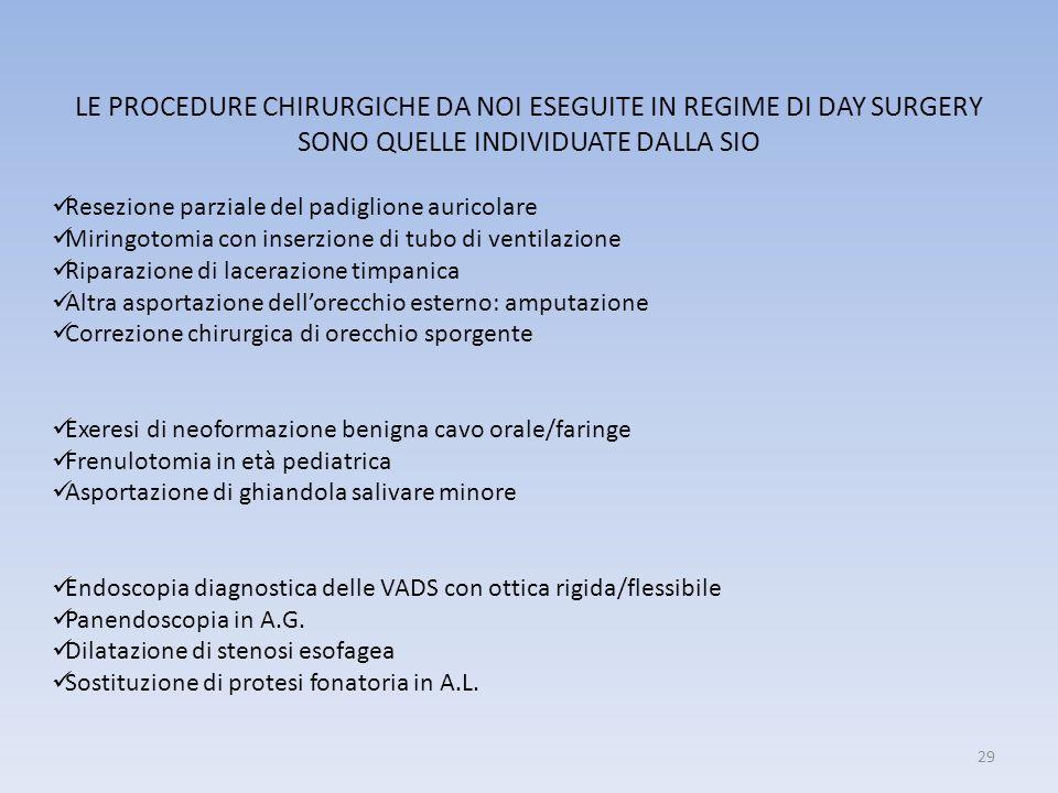 LE PROCEDURE CHIRURGICHE DA NOI ESEGUITE IN REGIME DI DAY SURGERY SONO QUELLE INDIVIDUATE DALLA SIO Resezione parziale del padiglione auricolare Mirin