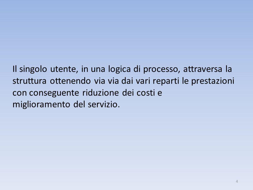 4 Il singolo utente, in una logica di processo, attraversa la struttura ottenendo via via dai vari reparti le prestazioni con conseguente riduzione de