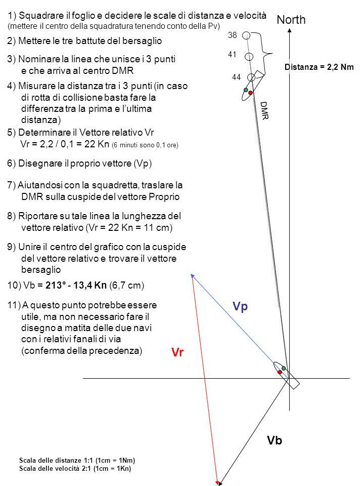 1) Squadrare il foglio e decidere le scale di distanza e velocità (mettere il centro della squadratura tenendo conto della Pv) North 2) Mettere le tre battute del bersaglio 38 41 44 3) Nominare la linea che unisce i 3 punti e che arriva al centro DMR DMR Scala delle distanze 1:1 (1cm = 1Nm) Scala delle velocità 2:1 (1cm = 1Kn) 4) Misurare la distanza tra i 3 punti (in caso di rotta di collisione basta fare la differenza tra la prima e lultima distanza) 6) Disegnare il proprio vettore (Vp) Distanza = 2,2 Nm 5) Determinare il Vettore relativo Vr Vr = 2,2 / 0,1 = 22 Kn (6 minuti sono 0,1 ore) 7) Aiutandosi con la squadretta, traslare la DMR sulla cuspide del vettore Proprio Vp 8) Riportare su tale linea la lunghezza del vettore relativo (Vr = 22 Kn = 11 cm) Vr 9) Unire il centro del grafico con la cuspide del vettore relativo e trovare il vettore bersaglio Vb 10) Vb = 213° - 13,4 Kn (6,7 cm) 11) A questo punto potrebbe essere utile, ma non necessario fare il disegno a matita delle due navi con i relativi fanali di via (conferma della precedenza)