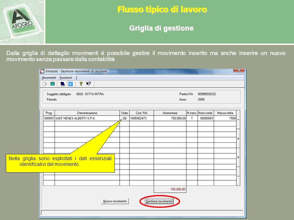 Cessioni Per accedere alle singole operazioni di cessione selezionare il pulsante Cessioni Flusso tipico di lavoro