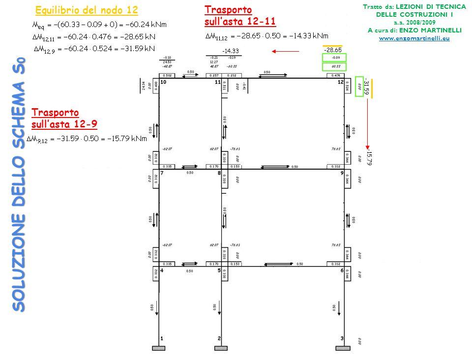 SOLUZIONE DELLO SCHEMA S 0 Equilibrio del nodo 12 -28.65 -31.59 Trasporto sullasta 12-9 -15.79 Trasporto sullasta 12-11 -14.33 Tratto da: LEZIONI DI T