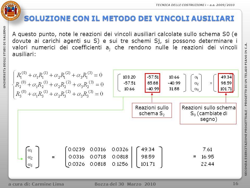 SOLUZIONE CON IL METODO DEI VINCOLI AUSILIARI A questo punto, note le reazioni dei vincoli ausiliari calcolate sullo schema S0 (e dovute ai carichi ag