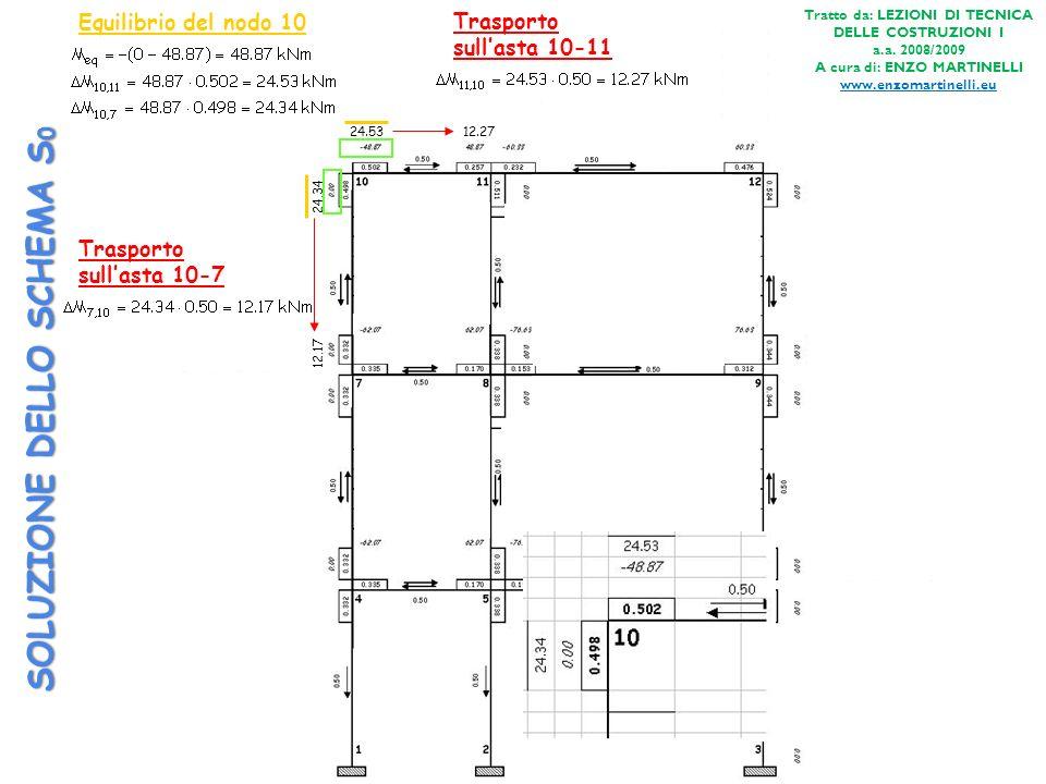 SOLUZIONE DELLO SCHEMA S 0 Equilibrio del nodo 10 24.53 24.34 Trasporto sullasta 10-7 12.17 Trasporto sullasta 10-11 12.27 Tratto da: LEZIONI DI TECNI