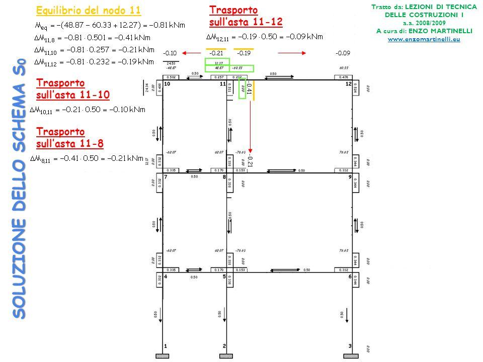 SOLUZIONE DELLO SCHEMA S 0 Equilibrio del nodo 12 -28.65 -31.59 Trasporto sullasta 12-9 -15.79 Trasporto sullasta 12-11 -14.33 Tratto da: LEZIONI DI TECNICA DELLE COSTRUZIONI I a.a.