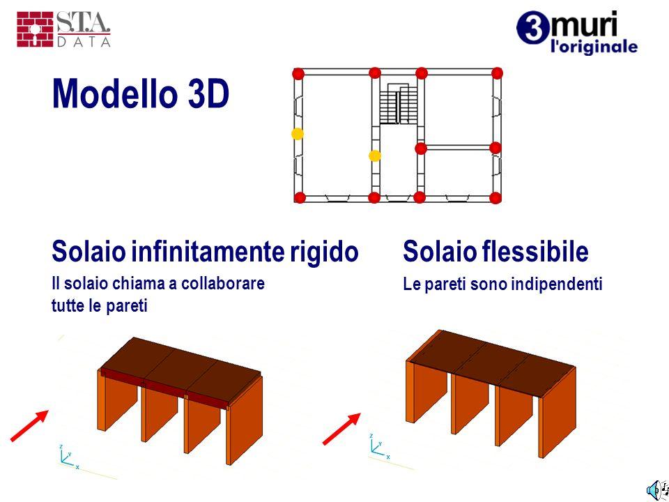 Solaio infinitamente rigido Il solaio chiama a collaborare tutte le pareti Solaio flessibile Le pareti sono indipendenti Modello 3D