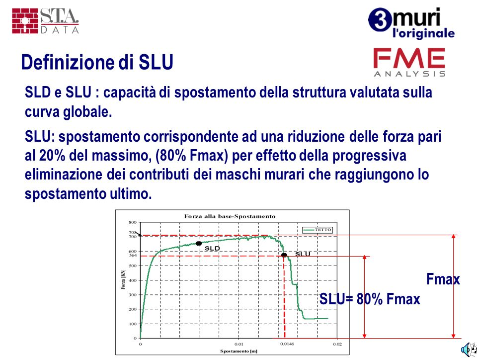 SLD e SLU : capacità di spostamento della struttura valutata sulla curva globale. SLU: spostamento corrispondente ad una riduzione delle forza pari al